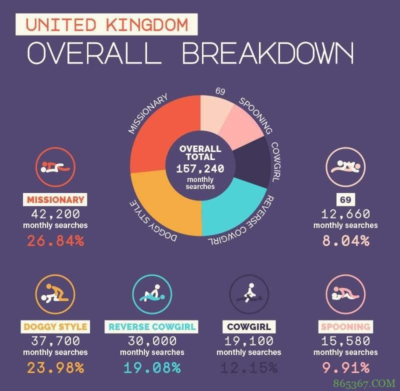 英国人深夜常见搜索体位 传教士体位搜索次数最高