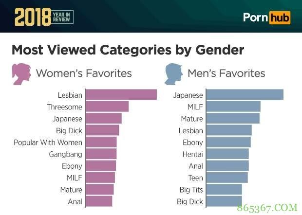 女人最喜欢看的AV类型 口味与男人一样多元化