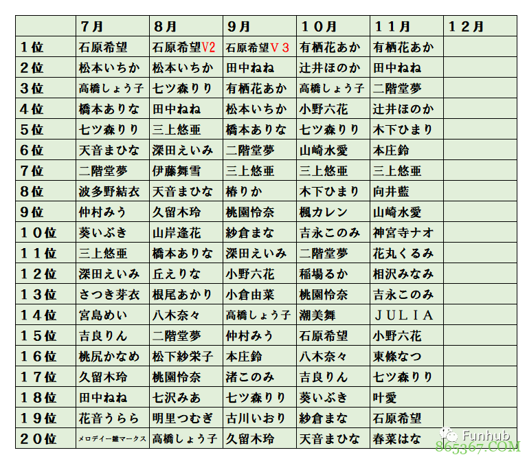 11月销量排名 新人成绩最好的是叶爱排名第十八